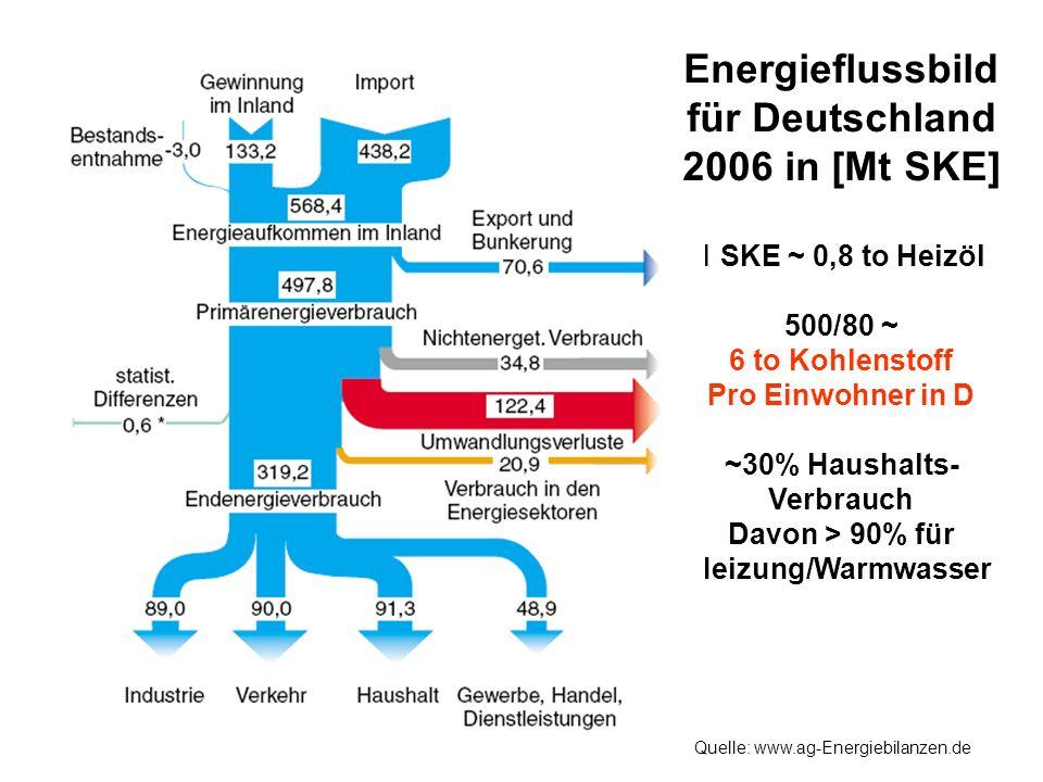 Energieflussbild für Deutschland 2006 in [Mt SKE]